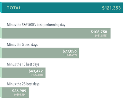 The Cost Of Trying To Time The Market